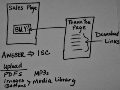 Virtual Hired Hand - WordPress Blogs